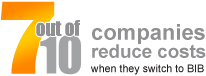 7 out of 10 companies reduce costs